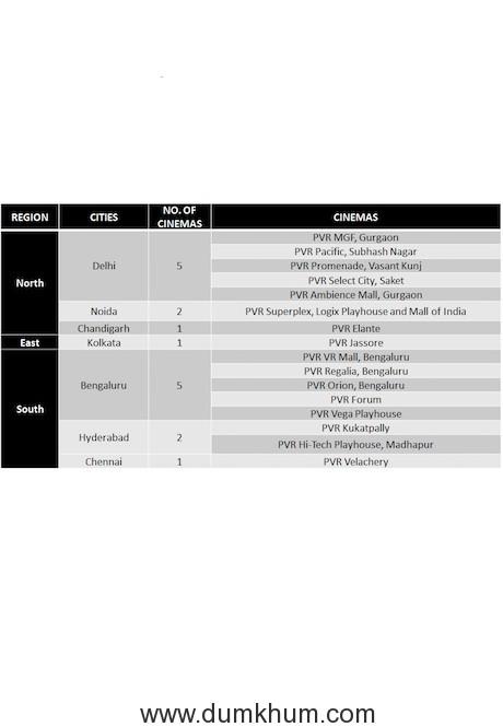 List of Cinemas (1)
