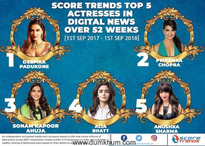 Deepika Padukone Score trends 52 weeks