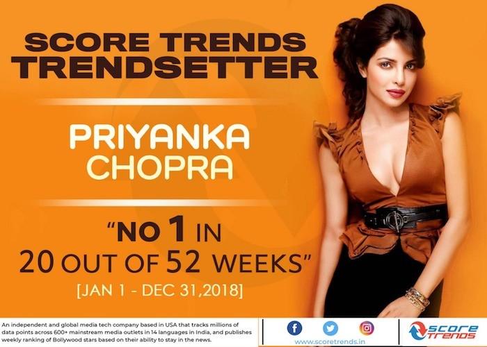 Priyanka Chopra Jonas & Salman Khan are trendsetters who top  2018 chart as per Score Trends India