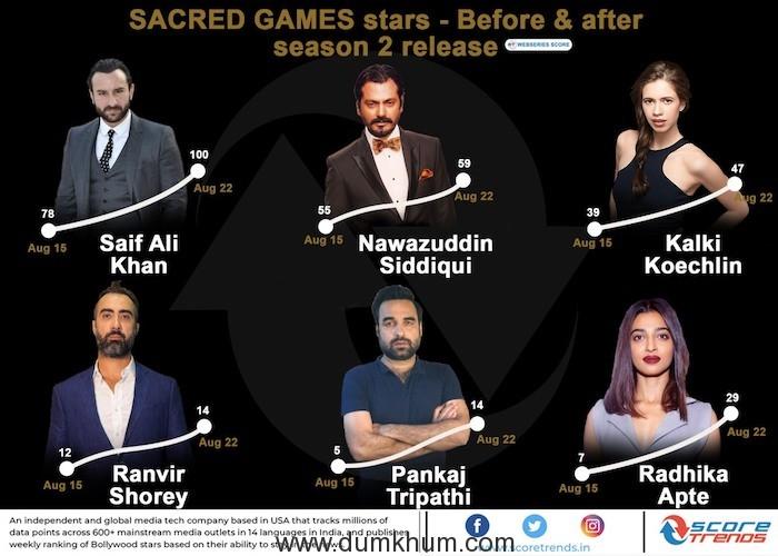 Sacred Games Actors Ranking